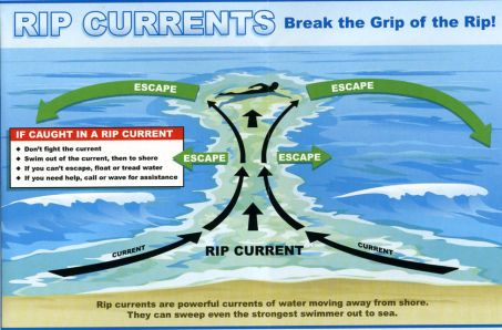 Learn about rip current safety before your Outer Banks vacation.